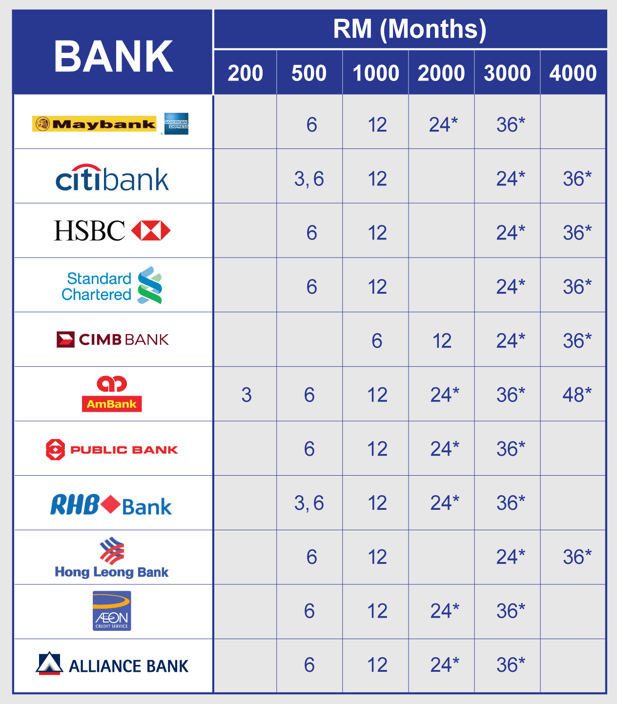 AEON BiG 0% Interest Banks Repayment Chart Table