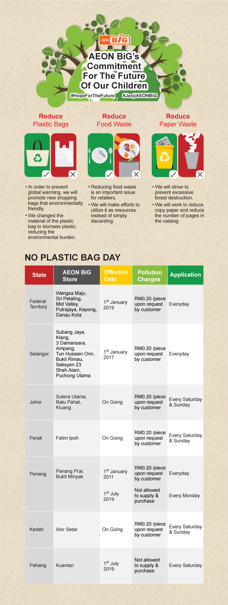 aeon big no plastic day